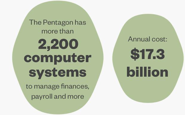 http://www.reuters.com/investigates/pentagon/images/part1/pentagon1graphica.png