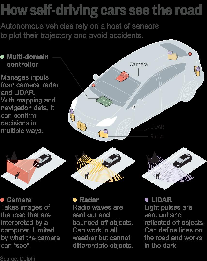 driverless car pdf
