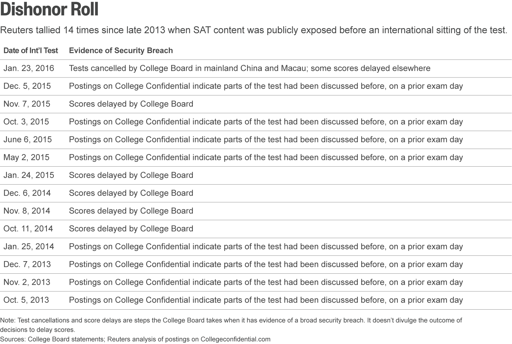 college board gave sat tests that it knew had been compromised in asia