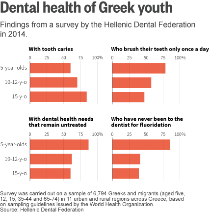 The Latest Sign Of Greeces Decay Childrens Teeth - How much does it cost to go to greece