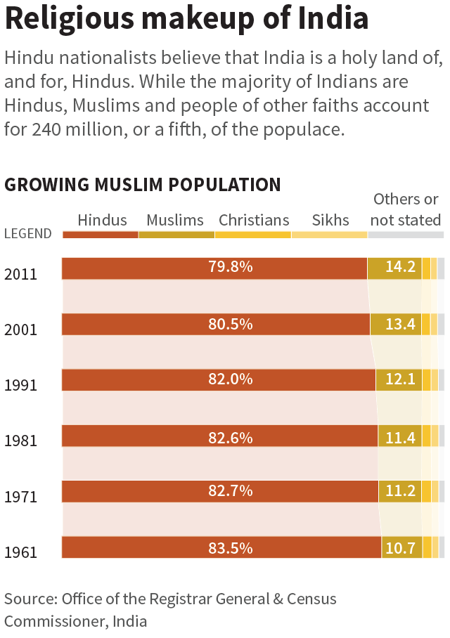 By rewriting history, Hindu nationalists lay claim to India