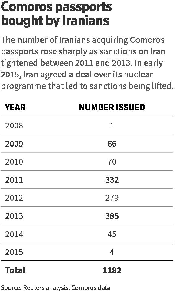 As sanctions bit, Iranian executives bought African passports