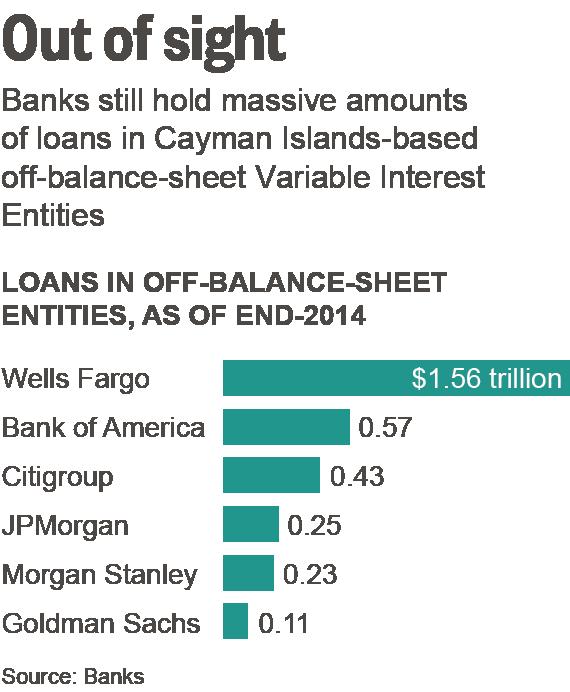 How Wall Street captured Washington's effort to rein in banks