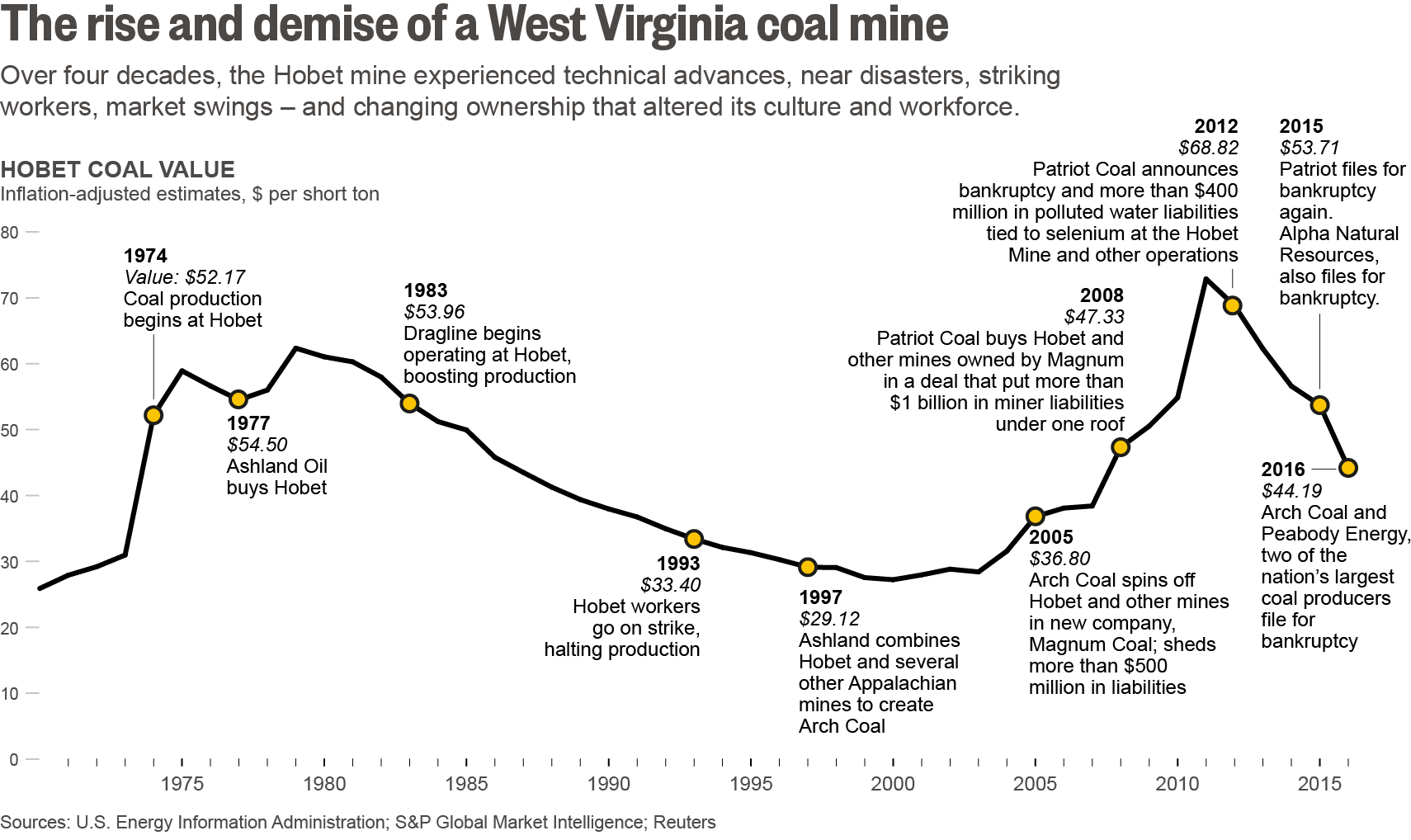 The rise and demise of a West Virginia coal mine