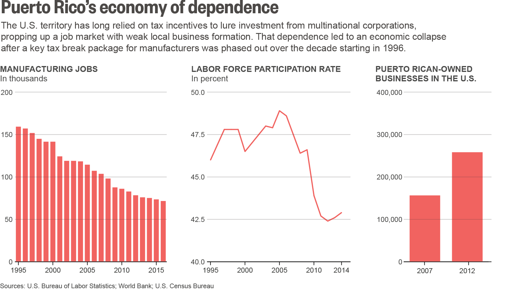 How dependence on corporate tax breaks corroded Puerto