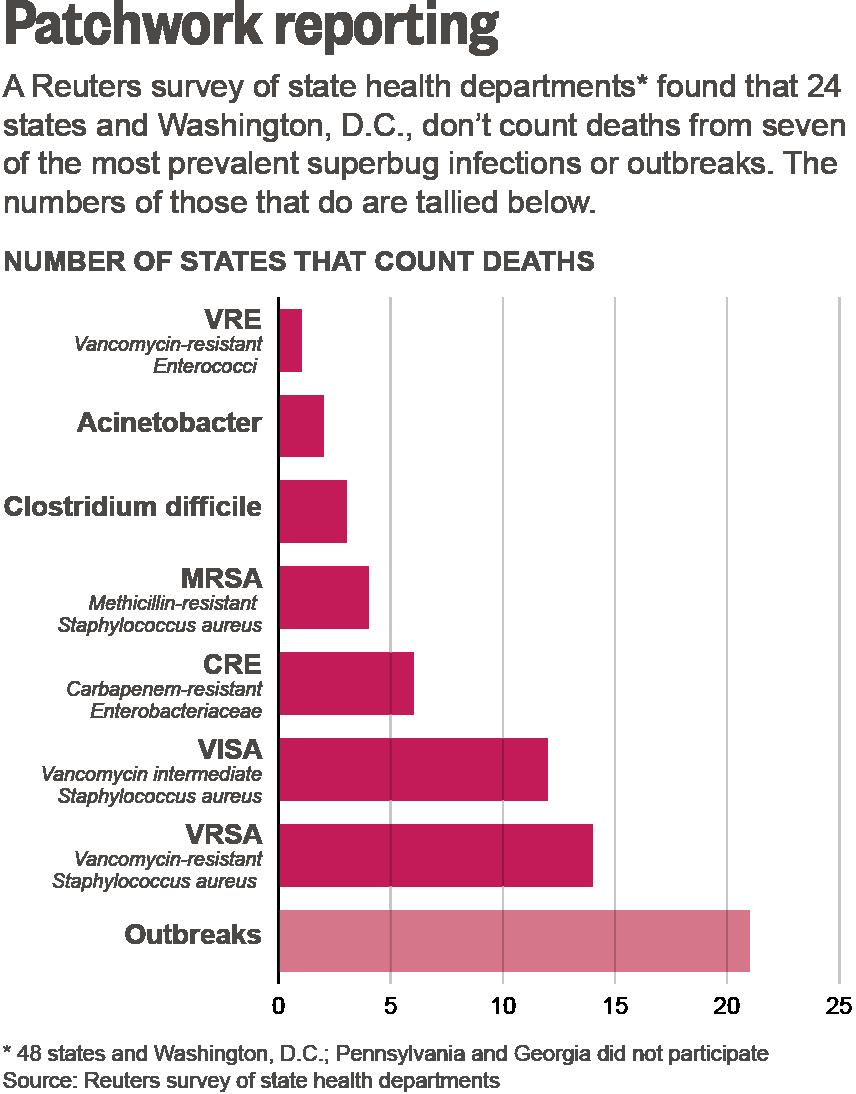 Mrsa Statistics 2013 United States