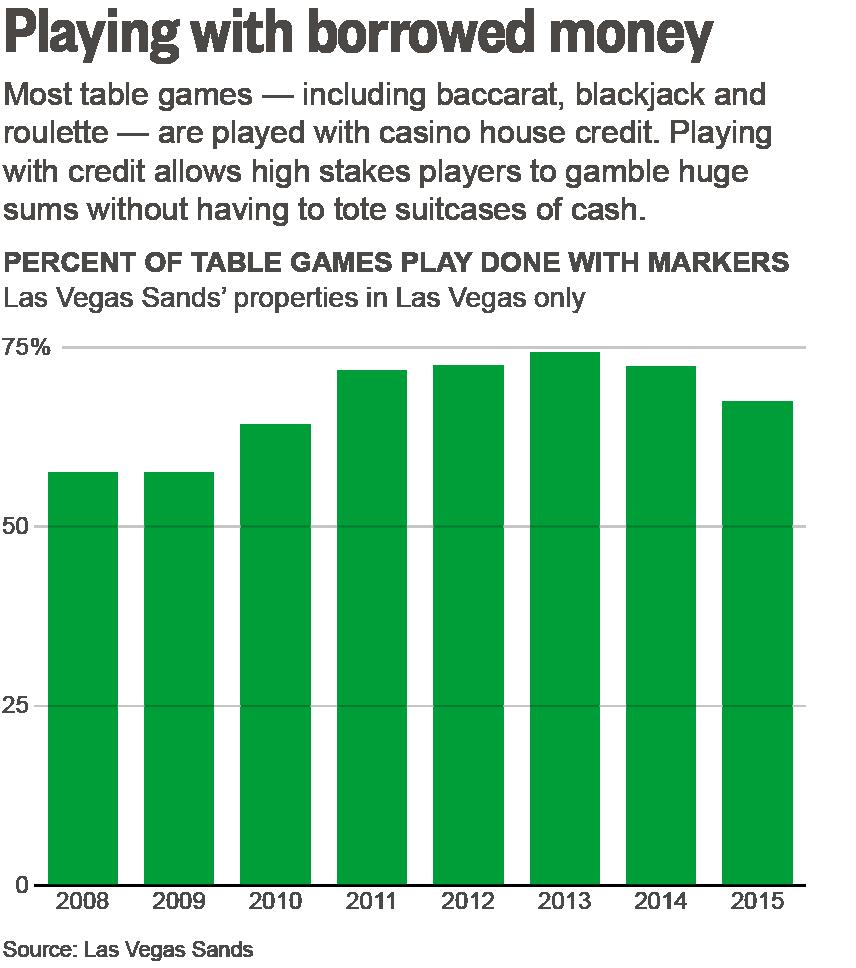 Credit report casino gambling expenditure victoria