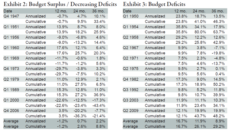 Why Budget Deficits Are Not a Sign of Financial Armageddon