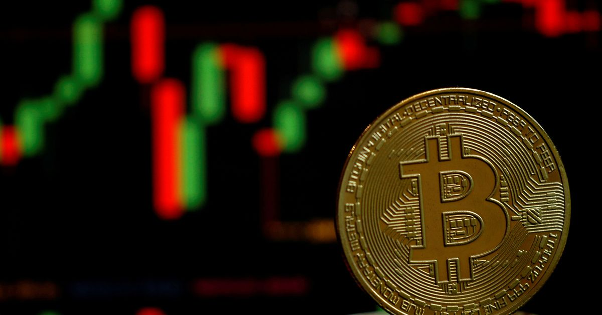 Bitcoin dipped 8.57% to $32,540.35 at 2011 GMT on Monday, losing $3,049.42 from its previous close.